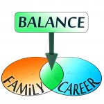 balance comes from family and career conceptual venn diagram